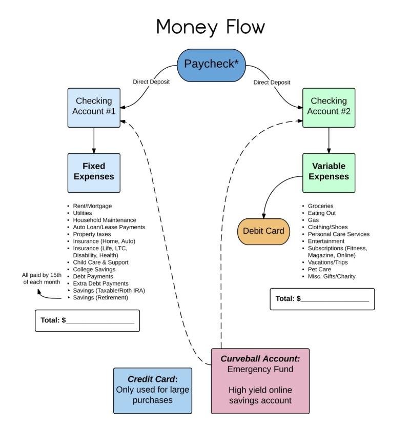 money-flow-chart2