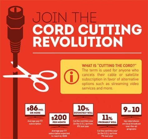 winegard-cutting-the-cord-page-1_3