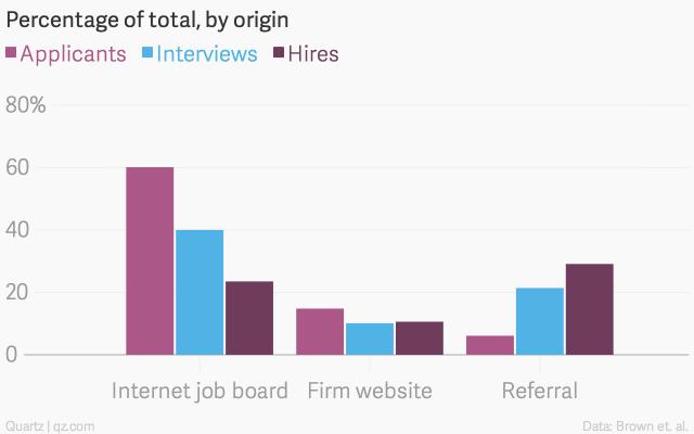 percentage-of-total-by-origin-applicants-interviews-hires_chartbuilder