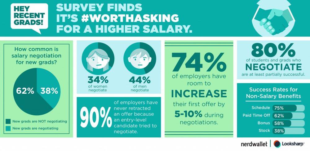 salary_negotiation_infographic_1450px_042915